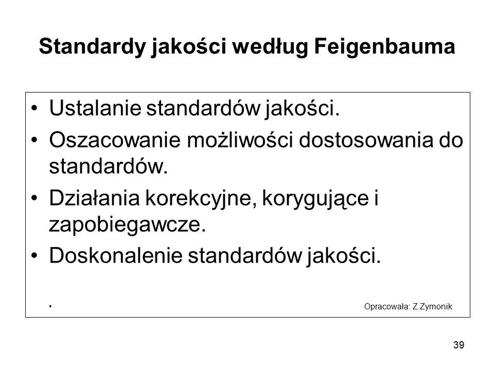 Standardy jakości według Feigenbauma Ustalanie standardów jakości. Oszacowanie możliwości dostosowania do standardów. Działania korekcyjne, korygujące