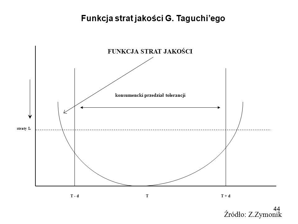 44 Źródło: Z.Zymonik Funkcja strat jakości G. Taguchi'ego konsumencki przedział tolerancji T - dTT + d FUNKCJA STRAT JAKOŚCI straty L