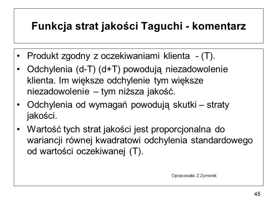 Funkcja strat jakości Taguchi - komentarz Produkt zgodny z oczekiwaniami klienta - (T). Odchylenia (d-T) (d+T) powodują niezadowolenie klienta. Im wię