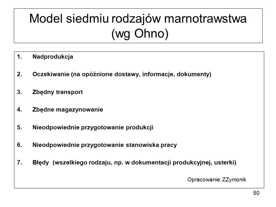 Model siedmiu rodzajów marnotrawstwa (wg Ohno) 1.Nadprodukcja 2.Oczekiwanie (na opóźnione dostawy, informacje, dokumenty) 3.Zbędny transport 4.Zbędne