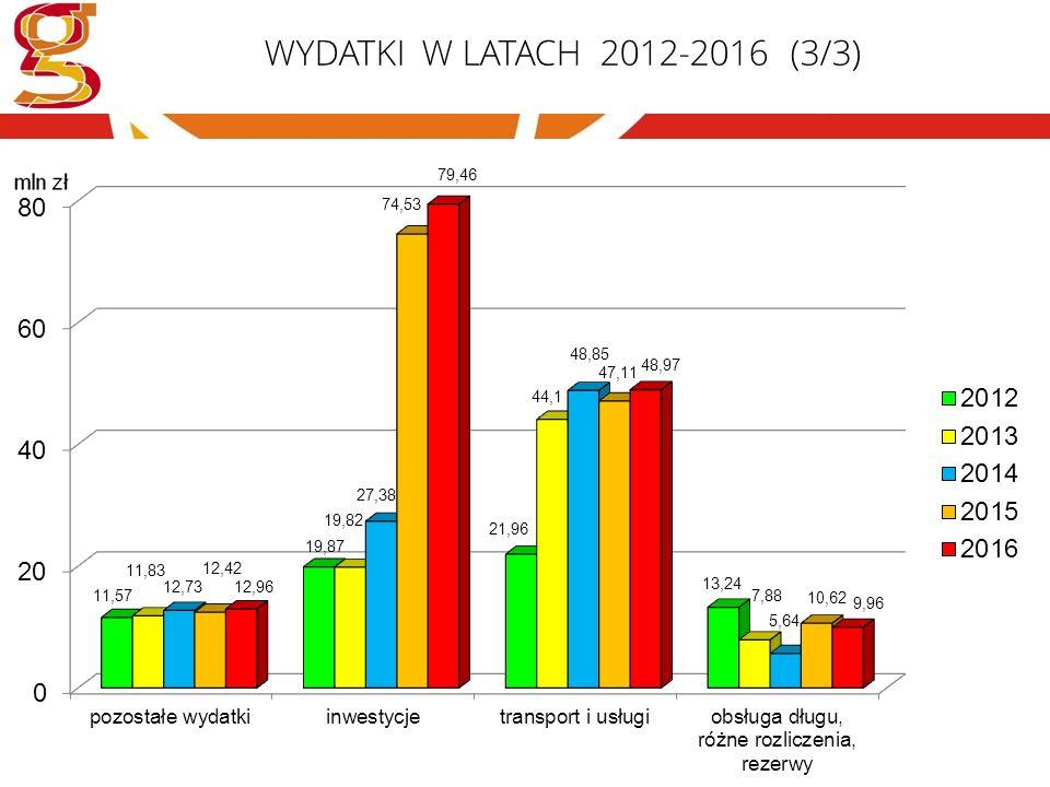 WYDATKI W LATACH 2012-2016 (3/3)