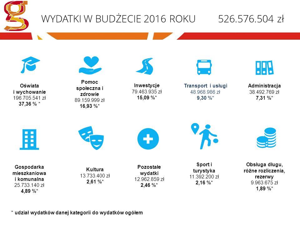 WYDATKI W BUDŻECIE 2016 ROKU 526.576.504 zł Oświata i wychowanie 196.705.541 zł 37,36 % * Pomoc społeczna i zdrowie 89.159.999 zł 16,93 %* Transport i