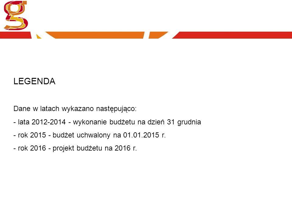 LEGENDA Dane w latach wykazano następująco: - lata 2012-2014 - wykonanie budżetu na dzień 31 grudnia - rok 2015 - budżet uchwalony na 01.01.2015 r. -