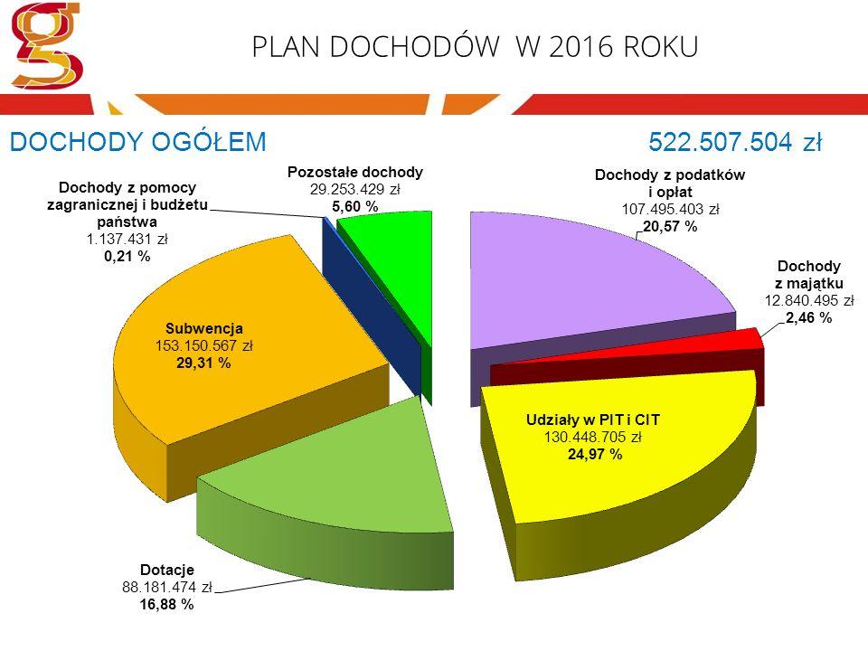 WYDATKI OGÓŁEM W LATACH 2012-2016