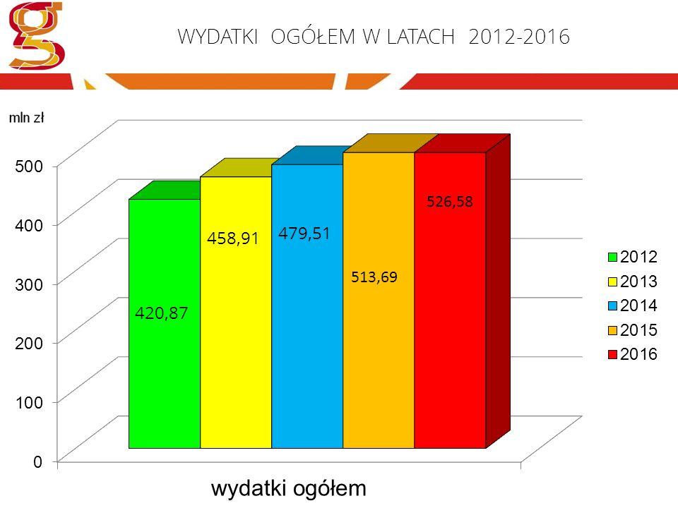 WYDATKI W LATACH 2012-2016 (1/3)
