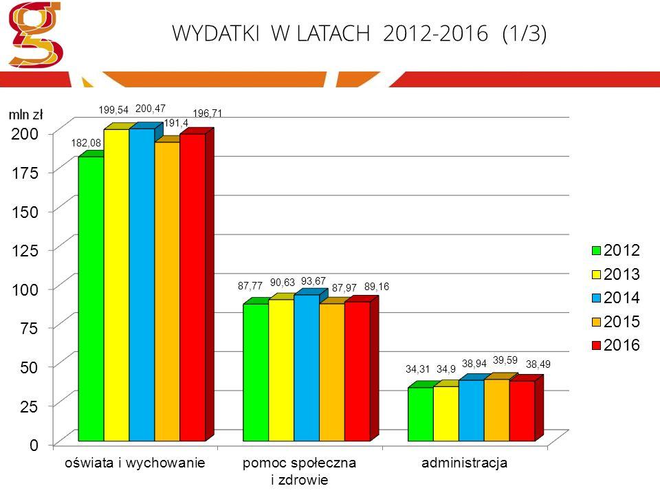 WYDATKI W LATACH 2012-2016 (2/3)