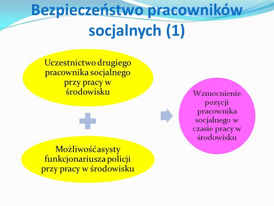 Bezpieczeństwo pracowników socjalnych (1) Uczestnictwo drugiego pracownika socjalnego przy pracy w środowisku Możliwość asysty funkcjonariusza policji przy pracy w środowisku Wzmocnienie pozycji pracownika socjalnego w czasie pracy w środowisku