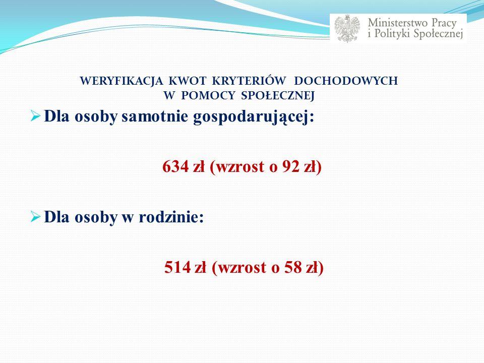  Dla osoby samotnie gospodarującej: 634 zł (wzrost o 92 zł)  Dla osoby w rodzinie: 514 zł (wzrost o 58 zł) WERYFIKACJA KWOT KRYTERIÓW DOCHODOWYCH W POMOCY SPOŁECZNEJ