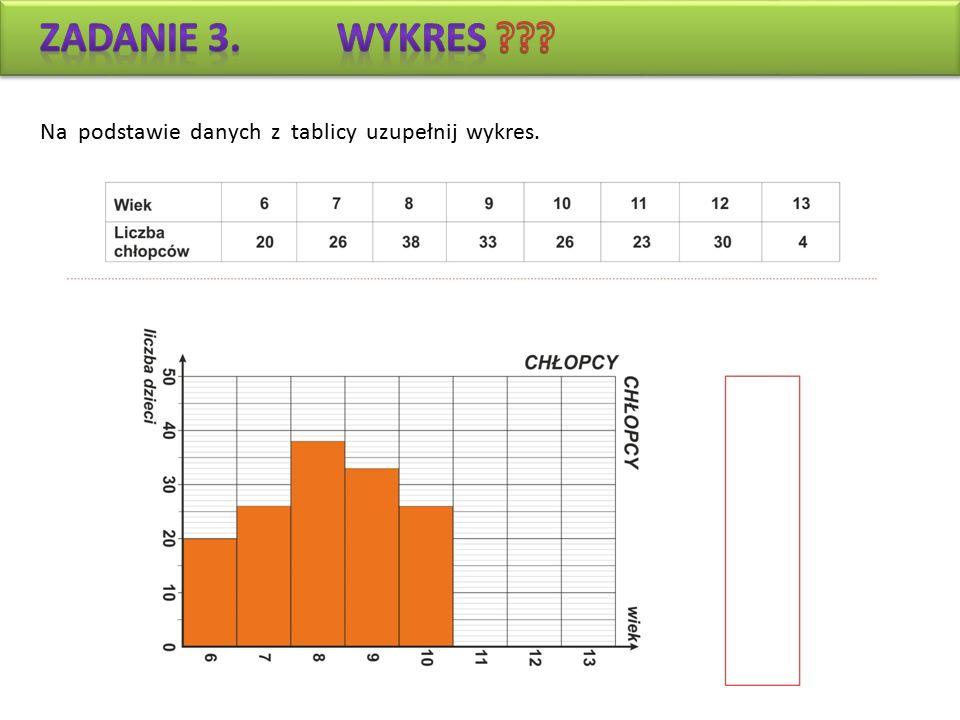 Na podstawie danych z tablicy uzupełnij wykres.