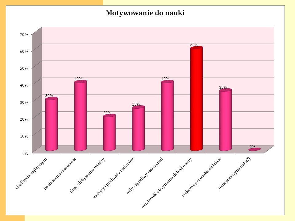 Czynniki od których zale ż y motywacja: związane z uczniem związane z domem związane ze szkołą