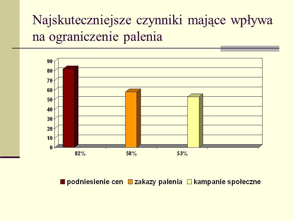Informacje na temat możliwości rzucenia palenia najczęściej spotykane były: