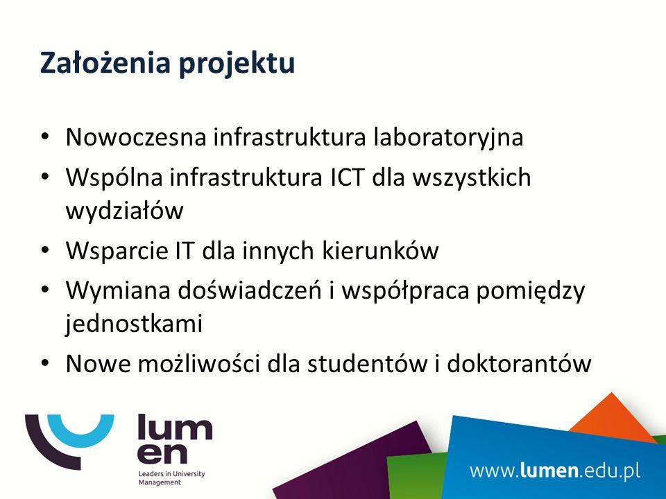 Założenia projektu Nowoczesna infrastruktura laboratoryjna Wspólna infrastruktura ICT dla wszystkich wydziałów Wsparcie IT dla innych kierunków Wymiana doświadczeń i współpraca pomiędzy jednostkami Nowe możliwości dla studentów i doktorantów