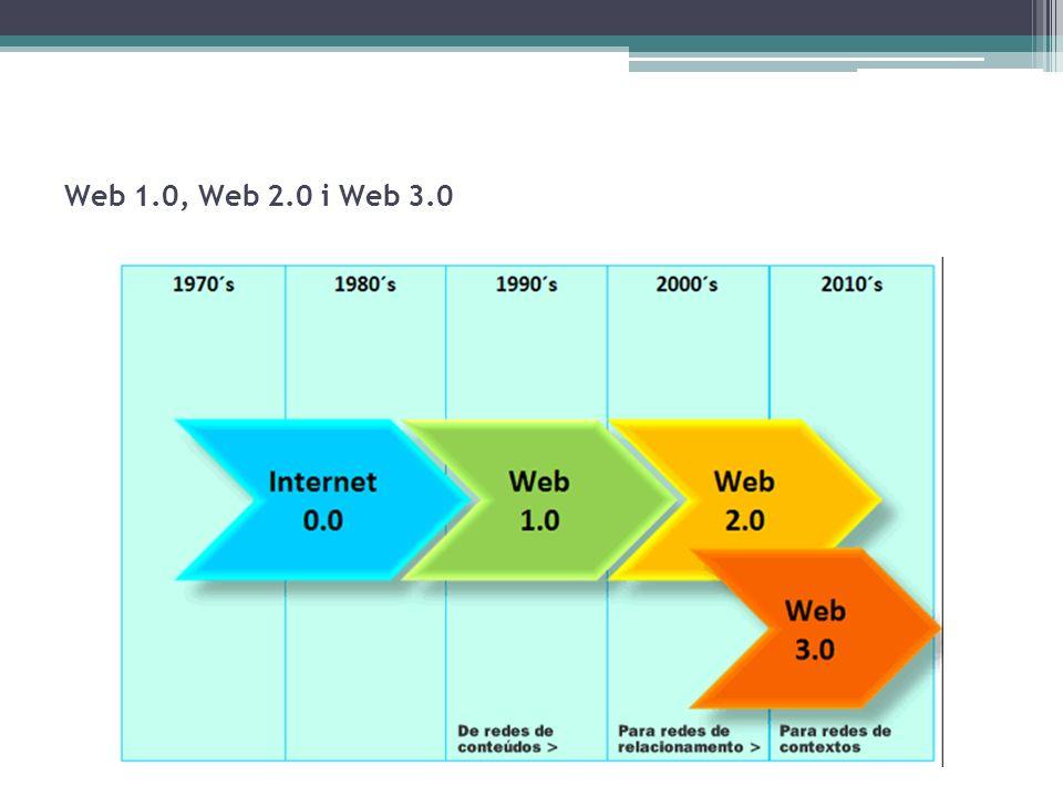 Web 1.0, Web 2.0 i Web 3.0