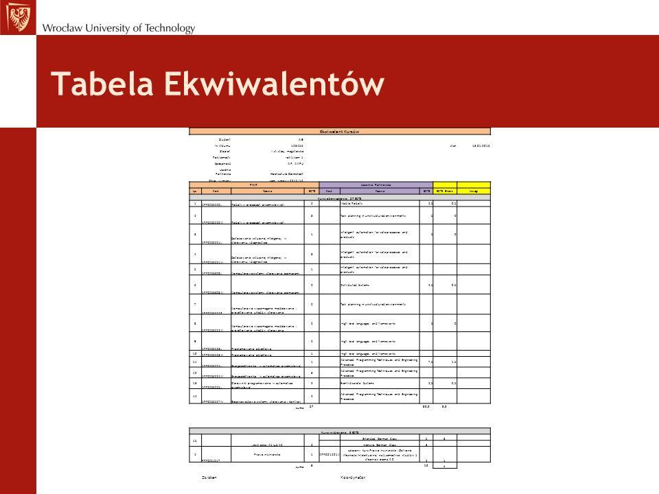 Tabela Ekwiwalentów Ekwiwalent Kursów StudentA B Nr Albumu123456stan13.01.2016 StopieńII st.