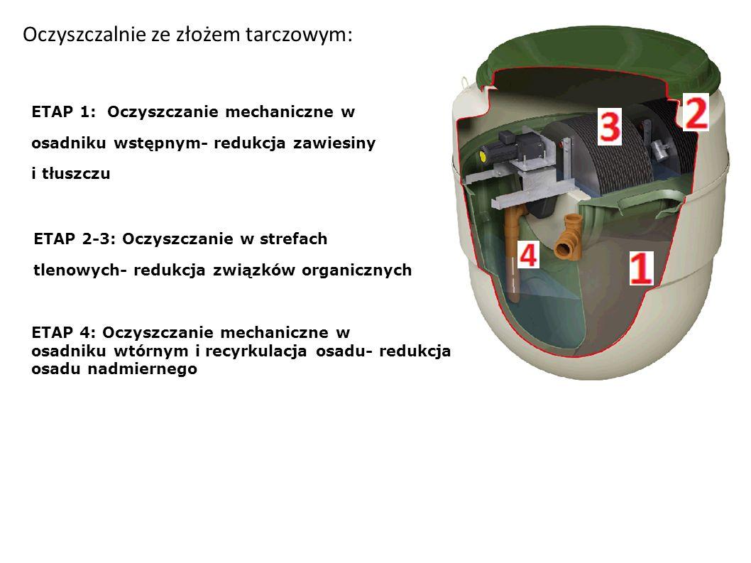 Oczyszczalnie ze złożem tarczowym: ETAP 1: Oczyszczanie mechaniczne w osadniku wstępnym- redukcja zawiesiny i tłuszczu ETAP 2-3: Oczyszczanie w strefach tlenowych- redukcja związków organicznych ETAP 4: Oczyszczanie mechaniczne w osadniku wtórnym i recyrkulacja osadu- redukcja osadu nadmiernego