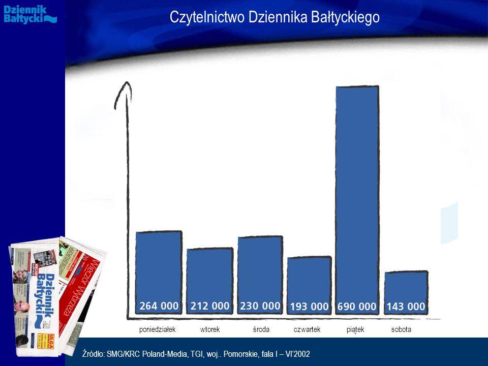 Źródło: SMG/KRC Poland-Media, TGI, woj.. Pomorskie, fala I – VI'2002 Czytelnictwo Dziennika Bałtyckiego poniedziałekwtorekśrodaczwartekpiąteksobota