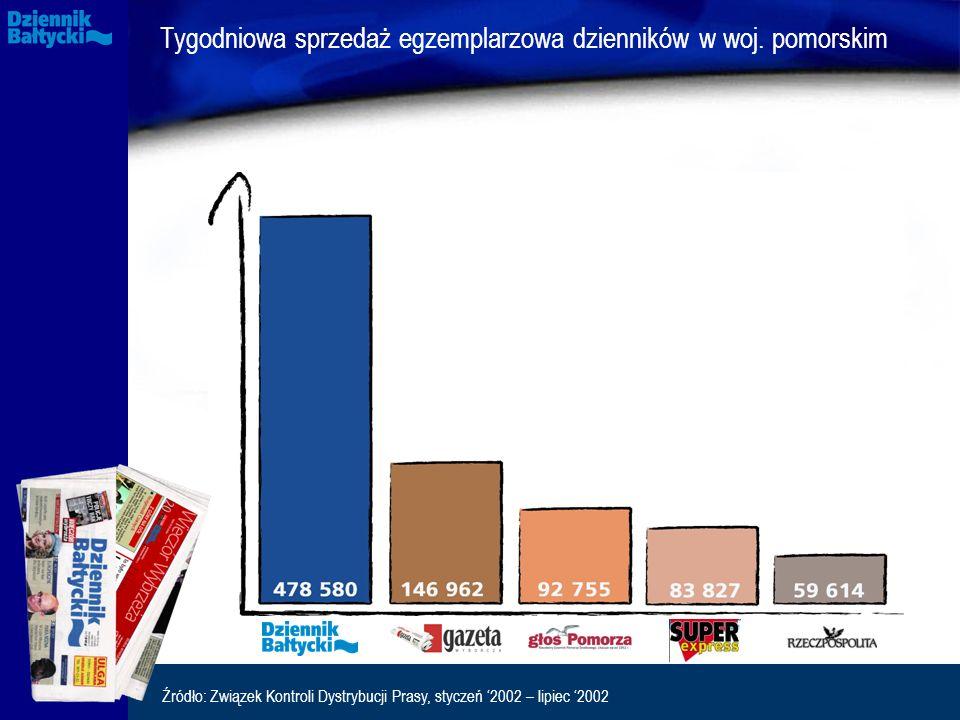 Tygodniowa sprzedaż egzemplarzowa dzienników w woj. pomorskim Źródło: Związek Kontroli Dystrybucji Prasy, styczeń '2002 – lipiec '2002
