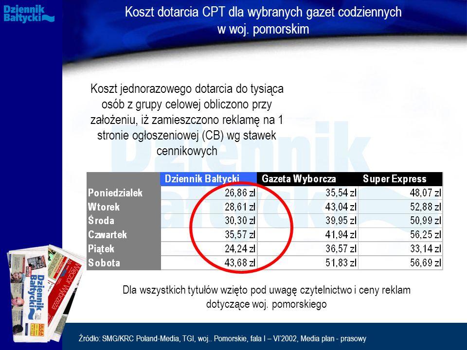 Źródło: SMG/KRC Poland-Media, TGI, woj.. Pomorskie, fala I – VI'2002, Media plan - prasowy Koszt dotarcia CPT dla wybranych gazet codziennych w woj. p