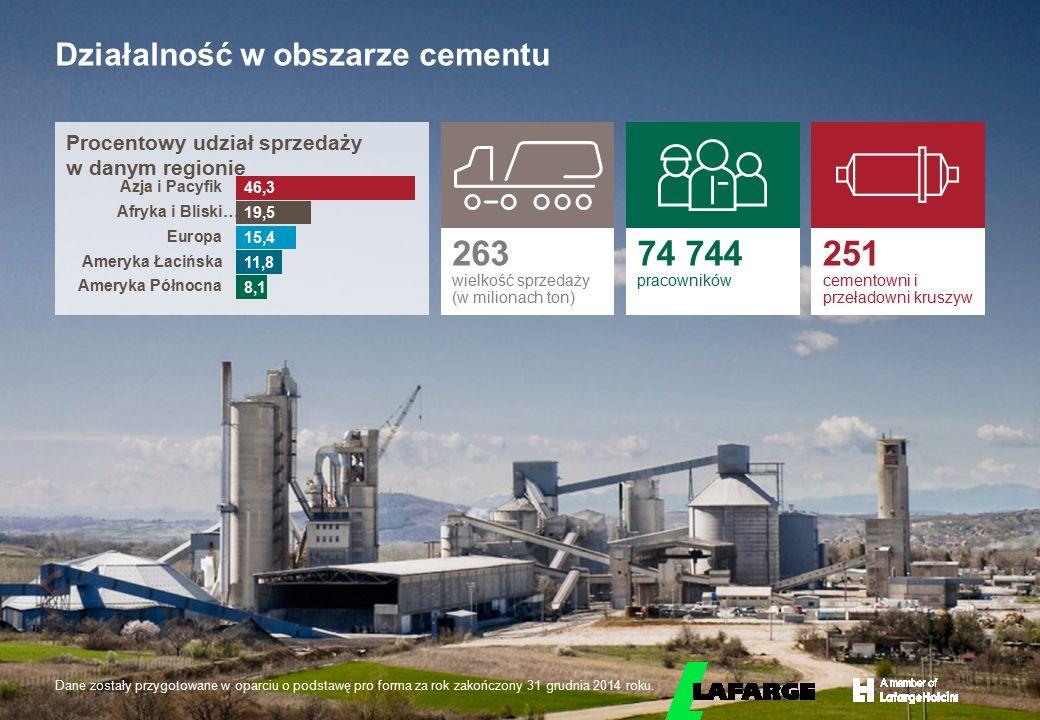 © LafargeHolcim 2015 Działalność w obszarze cementu Procentowy udział sprzedaży w danym regionie 263 wielkość sprzedaży (w milionach ton) 74 744 praco