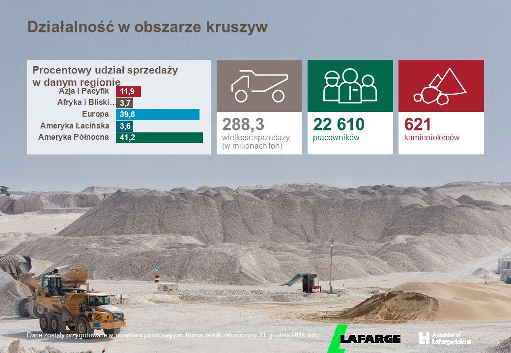 © LafargeHolcim 2015 Działalność w obszarze kruszyw Procentowy udział sprzedaży w danym regionie 288,3 wielkość sprzedaży (w milionach ton) 22 610 pra