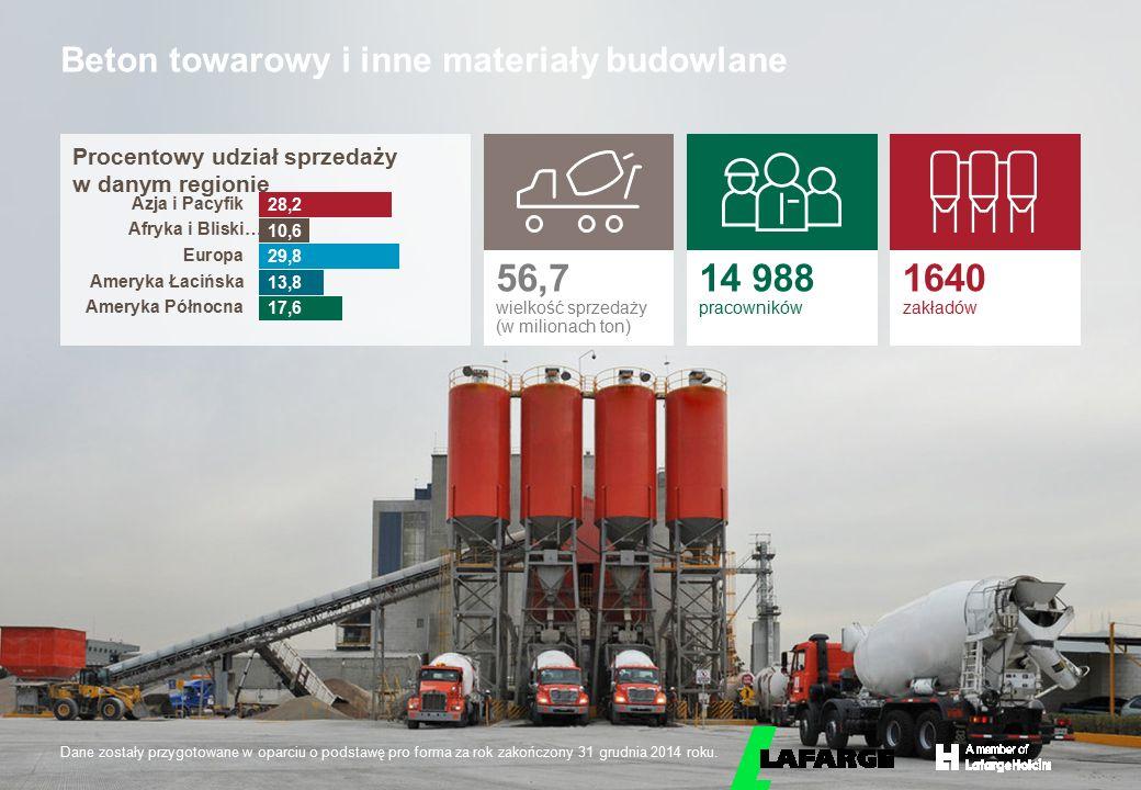 © LafargeHolcim 2015 Beton towarowy i inne materiały budowlane Procentowy udział sprzedaży w danym regionie 56,7 wielkość sprzedaży (w milionach ton)