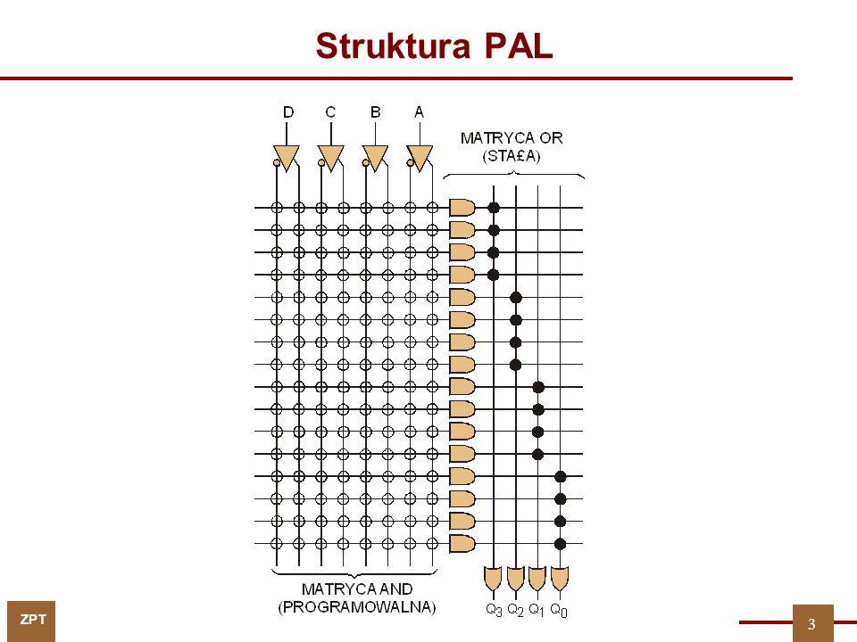 ZPT 14 Przykład…obliczanie podziałów P U, P V P f = P U  P U · P f = P U = P V = U = {x 1,x 2 } Bardzo ważny w dalszych obliczeniach jest… P f = x1x1 x2x2 x3x3 x4x4 x5x5 f 1000000 2010110 3001010 4011110 5001100 6010011 7001001 8011101 9101011 10110011 11100011 P U = V = {x 3,x 4, x 5 }