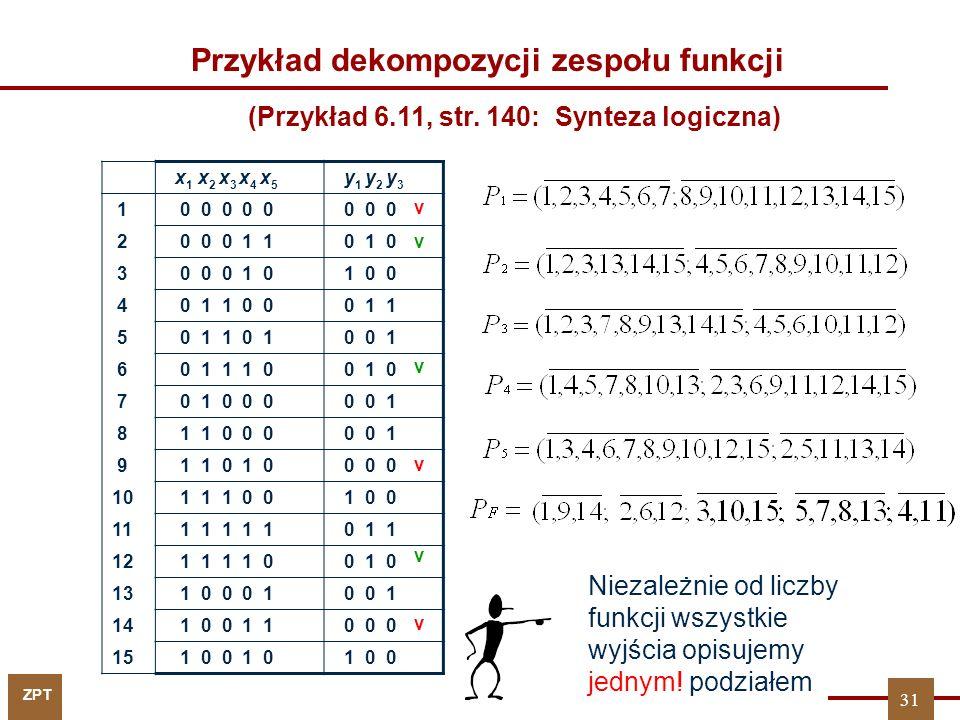 ZPT 31 x 1 x 2 x 3 x 4 x 5 y 1 y 2 y 3 1 0 0 0 0 0 0 0 0 2 0 0 0 1 1 0 1 0 3 0 0 0 1 0 1 0 0 4 0 1 1 0 0 0 1 1 5 0 1 1 0 1 0 0 1 6 0 1 1 1 0 0 1 0 7 0 1 0 0 0 0 0 1 8 1 1 0 0 0 0 0 1 9 1 1 0 1 0 0 0 0 10 1 1 1 0 0 1 0 0 11 1 1 1 1 1 0 1 1 12 1 1 1 1 0 0 1 0 13 1 0 0 0 1 0 0 1 14 1 0 0 1 1 0 0 0 15 1 0 0 1 0 1 0 0 Przykład dekompozycji zespołu funkcji Niezależnie od liczby funkcji wszystkie wyjścia opisujemy jednym.