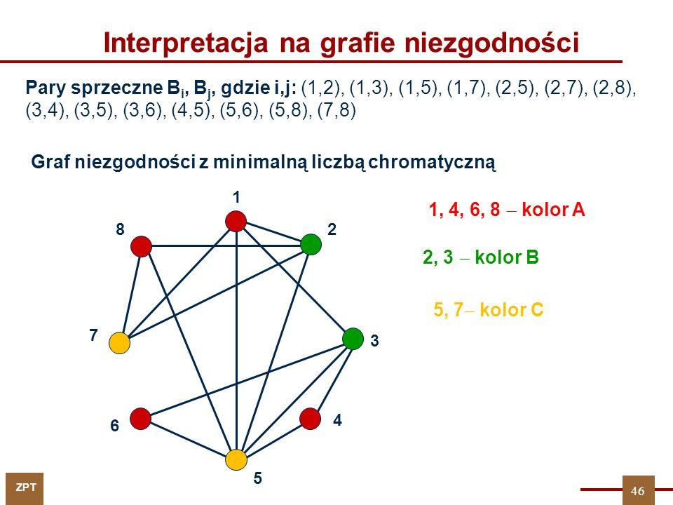 ZPT 46 Interpretacja na grafie niezgodności Pary sprzeczne B i, B j, gdzie i,j: (1,2), (1,3), (1,5), (1,7), (2,5), (2,7), (2,8), (3,4), (3,5), (3,6),