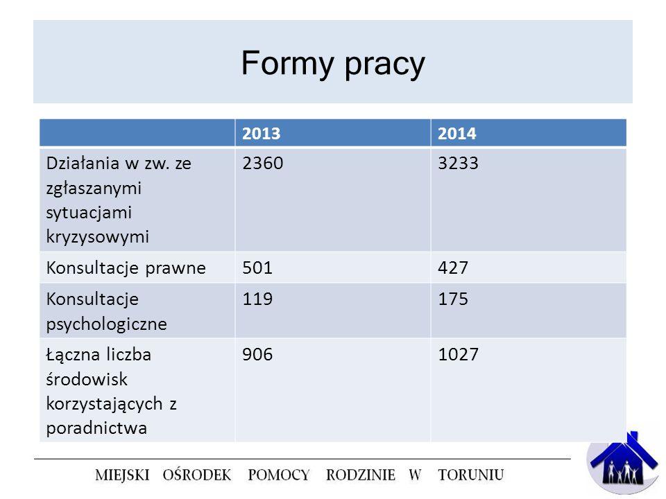 Formy pracy 20132014 Działania w zw. ze zgłaszanymi sytuacjami kryzysowymi 23603233 Konsultacje prawne501427 Konsultacje psychologiczne 119175 Łączna