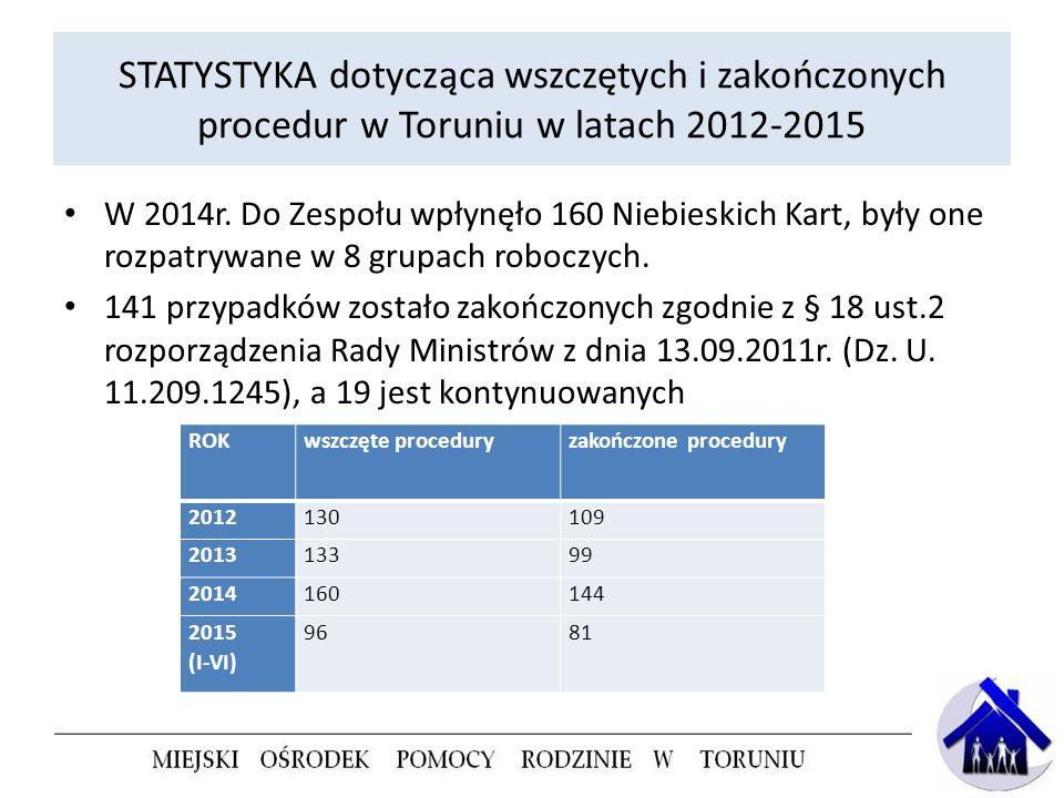 STATYSTYKA dotycząca wszczętych i zakończonych procedur w Toruniu w latach 2012-2015 W 2014r. Do Zespołu wpłynęło 160 Niebieskich Kart, były one rozpa