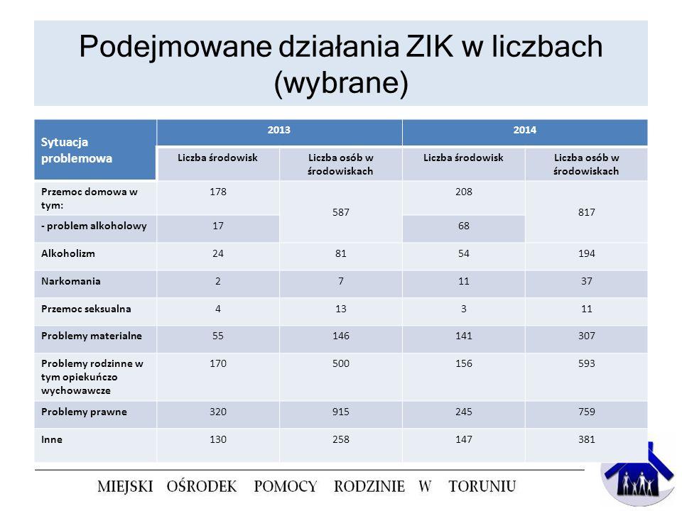 Podejmowane działania ZIK w liczbach (wybrane) Sytuacja problemowa 20132014 Liczba środowiskLiczba osób w środowiskach Liczba środowiskLiczba osób w ś