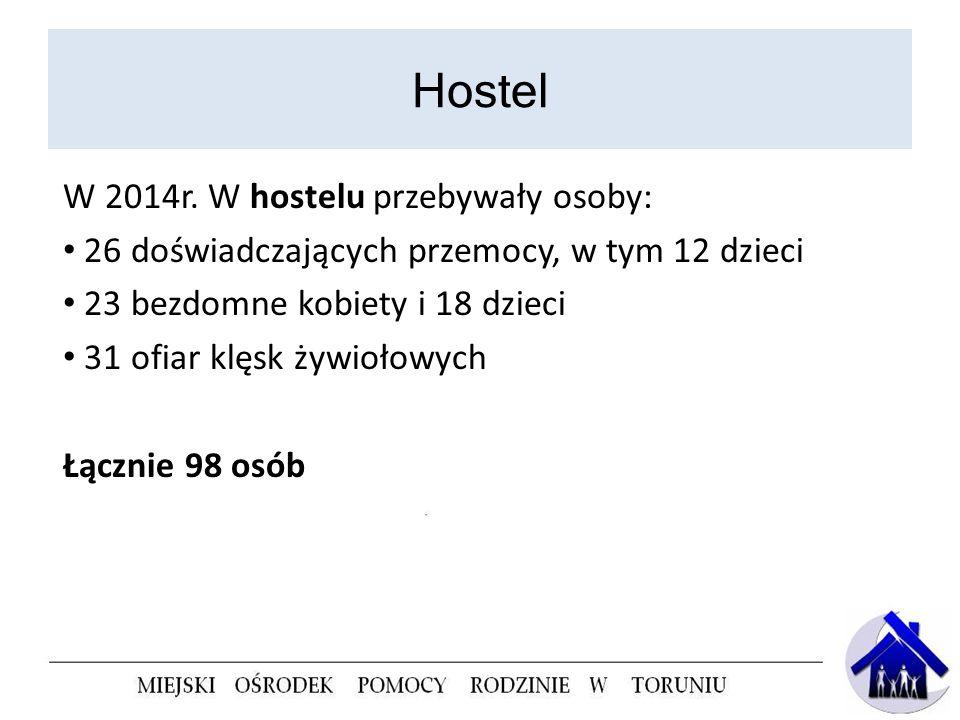 Hostel W 2014r. W hostelu przebywały osoby: 26 doświadczających przemocy, w tym 12 dzieci 23 bezdomne kobiety i 18 dzieci 31 ofiar klęsk żywiołowych Ł
