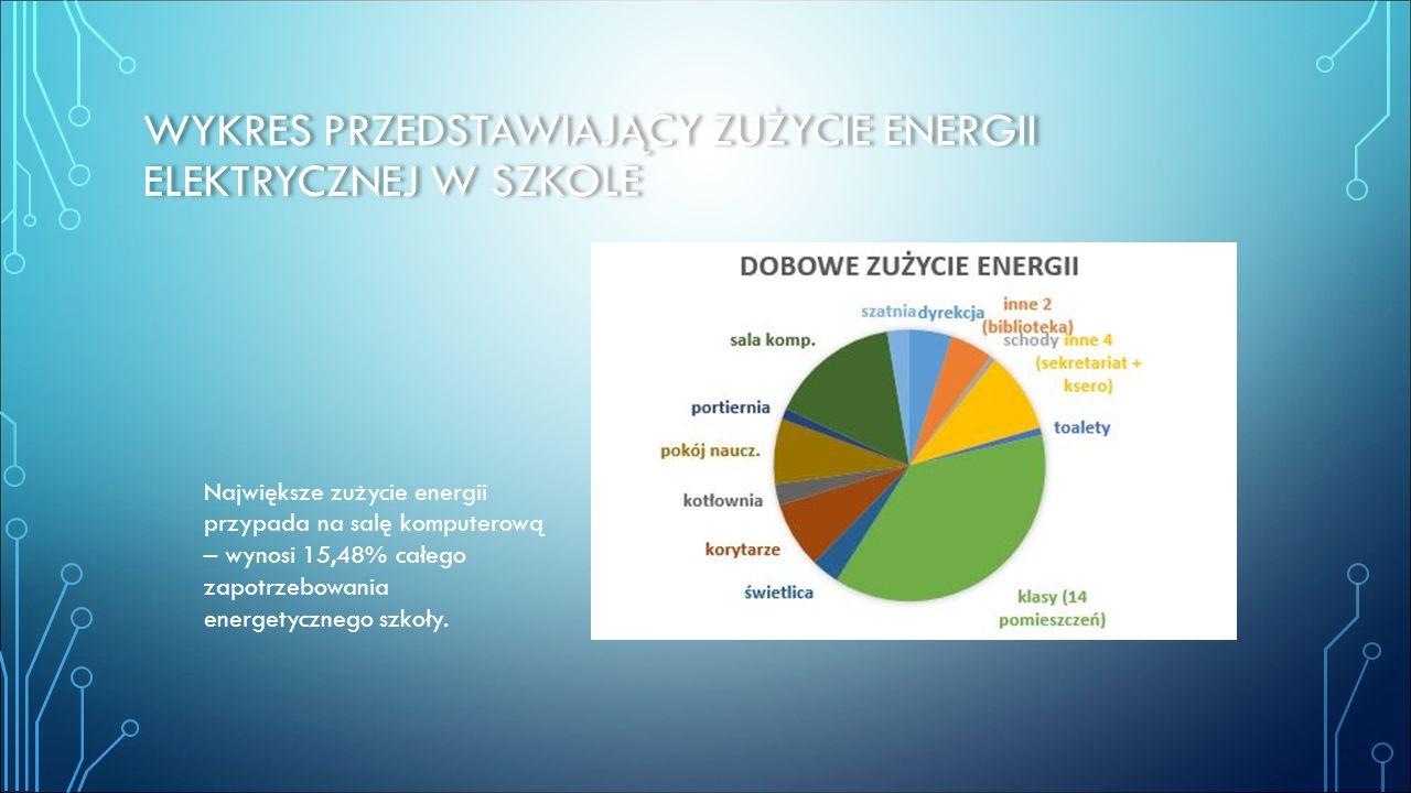 WYKRES PRZEDSTAWIAJĄCY ZUŻYCIE ENERGII ELEKTRYCZNEJ W SZKOLE Największe zużycie energii przypada na salę komputerową – wynosi 15,48% całego zapotrzebo