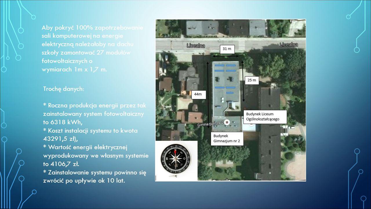 Aby pokryć 100% zapotrzebowanie sali komputerowej na energie elektryczną należałoby na dachu szkoły zamontować 27 modułów fotowoltaicznych o wymiarach