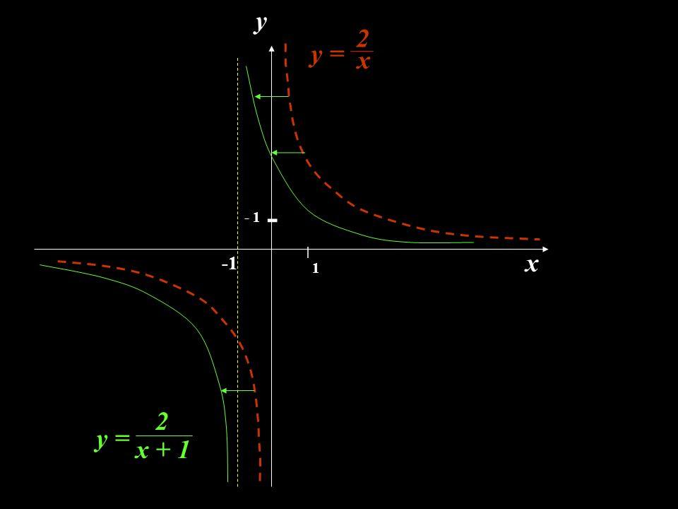 x y | 1 - 1 - y = 2 x 2 x + 1