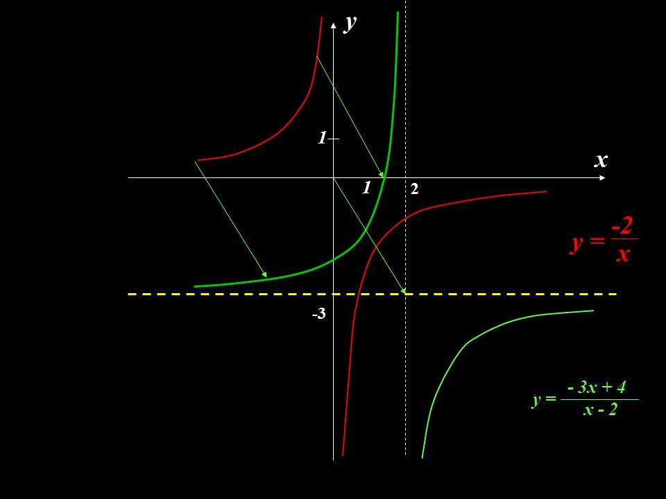 x y y = -2 x 1 1 y = - 3x + 4 x - 2 2 -3