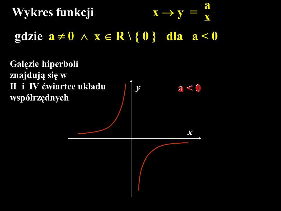 Wykres funkcji x  y = a x gdzie a  0  x  R \ { 0 } dla a < 0 a < 0 x y Gałęzie hiperboli znajdują się w II i IV ćwiartce układu współrzędnych a <