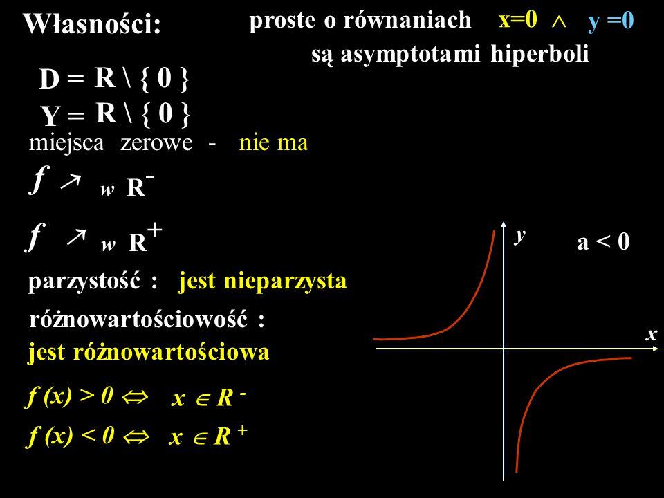 Własności: D = R \ { 0 } Y = R \ { 0 } miejsca zerowe -nie ma f  w R - f  w R + x y parzystość :jest nieparzysta różnowartościowość : jest różnowart