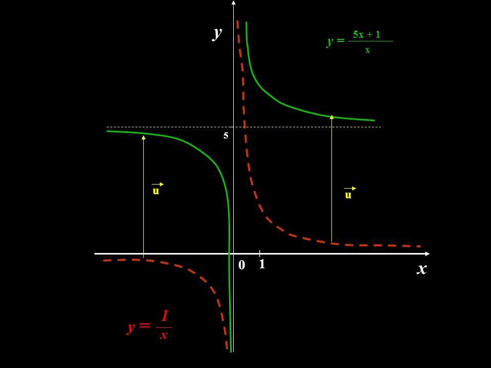 Własności: D = R \ { 0 } Y = R \ { 5 } miejsca zerowe -x0x0 f  w R - f  w R + parzystość :nie jest parzysta różnowartościowość : jest różnowartościowa f (x) > 0  x  ( -  ; x 0 )  ( 0 ;  ) f (x) < 0  proste o równaniach x=0  są asymptotami hiperboli y =5 x  ( x 0 ; 0 ) x0x0 nie jest nieparzysta