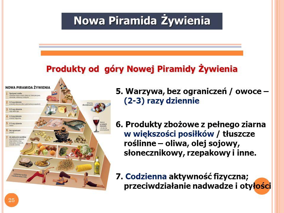 26 Produkty z Piramidy Zdrowego Żywienia Przykłady jednej porcji różnych produktów (zamiennie) Mięso i jego zamienniki50- 100g chudego mięsa 2/3 szklanki fasoli 1-2 jajka Mleko i jego przetwory 1 szklanka mleka 1 kubeczek jogurtu ½ szklanki twarogu Warzywa i owoce 1 ziemniak ½ szklanki szpinaku 1 jabłko Produkty zbożowe1 kromka chleba 1 rogalik lub kajzerka 1 szklanka makaronu (po ugotowaniu) Nowa Piramida Żywienia