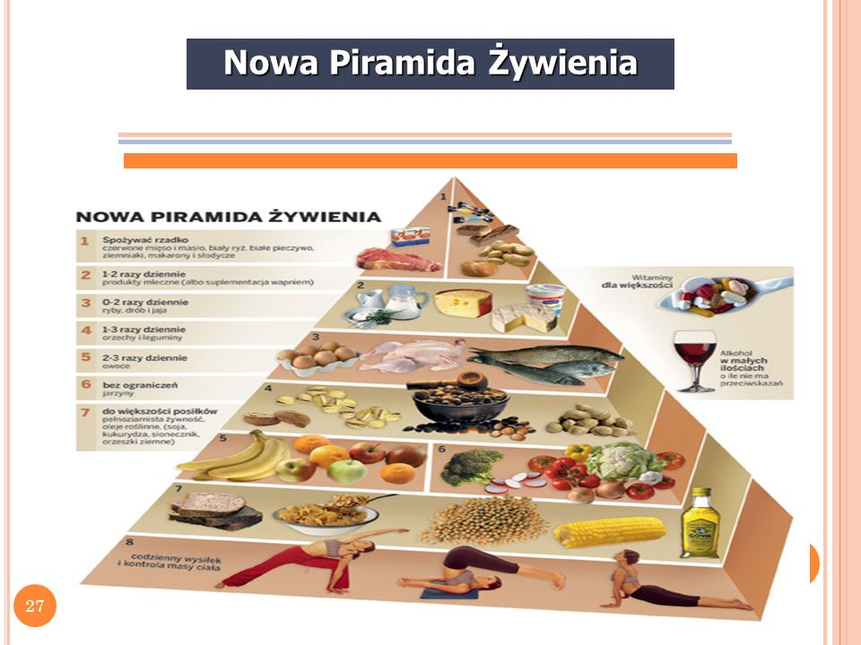 28 Nowa Piramida Żywienia Charakterystyka piramidy codzienna systematyczna aktywność fizyczna, która połączona z odpowiednim żywieniem pozwala na kontrolę i utrzymanie odpowiedniej masy ciała, codzienna systematyczna aktywność fizyczna, która połączona z odpowiednim żywieniem pozwala na kontrolę i utrzymanie odpowiedniej masy ciała, ostre ograniczenie czerwonego mięsa, ziemniaków i przetworzonych zbóż (białe pieczywo), ostre ograniczenie czerwonego mięsa, ziemniaków i przetworzonych zbóż (białe pieczywo), ograniczenie nabiału do 1-2 porcji dziennie, włączenie suplementacji wapniem, ograniczenie nabiału do 1-2 porcji dziennie, włączenie suplementacji wapniem,