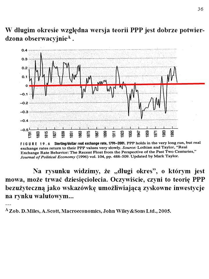 35 W długim okresie względna wersja teorii PPP jest dobrze potwier- dzona obserwacyjnie A.