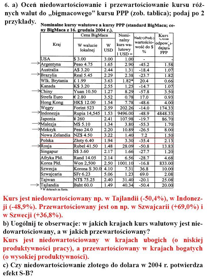 d) Wyraź PKB per capita w F. w gdybach. Posłuż się oboma kursami walutowymi.