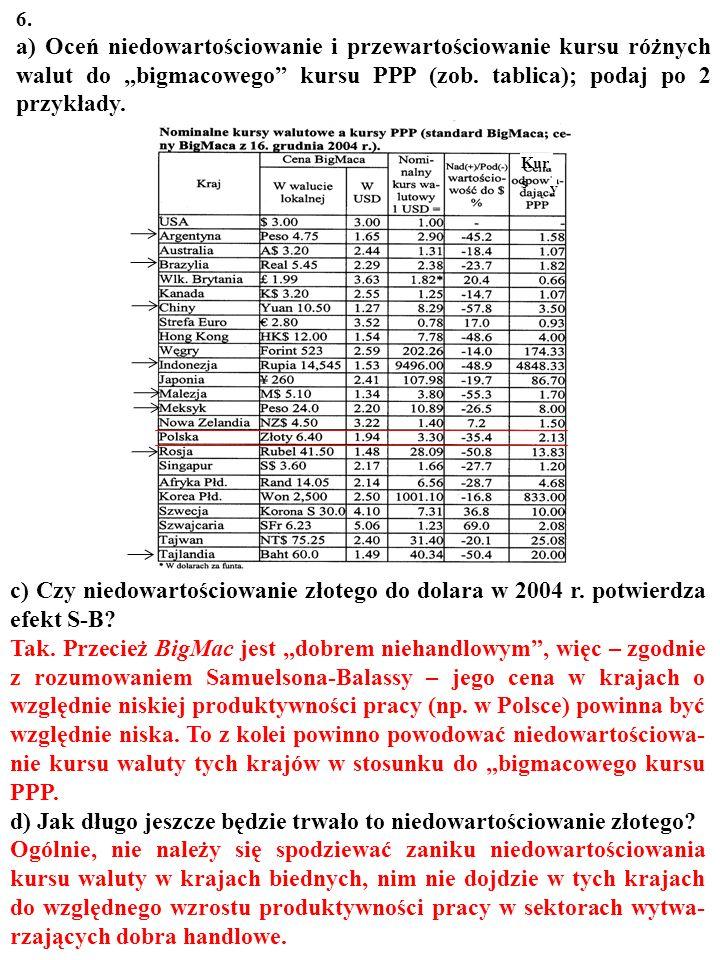 """6. a) Oceń niedowartościowanie i przewartościowanie kursu róż- nych walut do """"bigmacowego"""" kursu PPP (zob. tablica); podaj po 2 przykłady. Kurs jest n"""