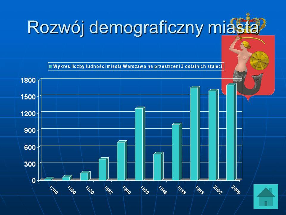 Rozwój demograficzny miasta