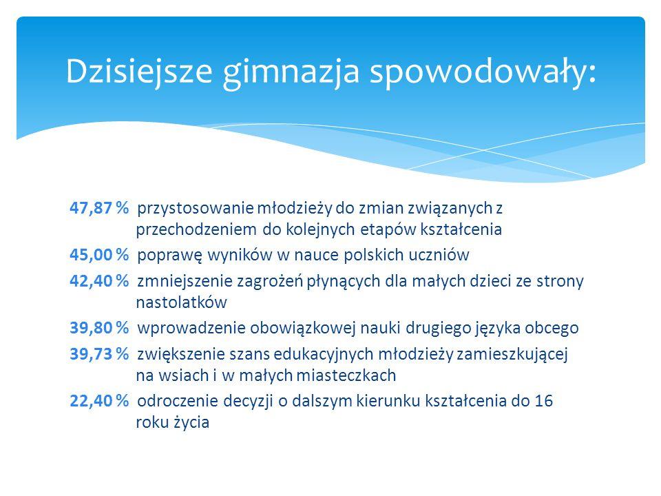 47,87 % przystosowanie młodzieży do zmian związanych z przechodzeniem do kolejnych etapów kształcenia 45,00 % poprawę wyników w nauce polskich uczniów 42,40 % zmniejszenie zagrożeń płynących dla małych dzieci ze strony nastolatków 39,80 % wprowadzenie obowiązkowej nauki drugiego języka obcego 39,73 % zwiększenie szans edukacyjnych młodzieży zamieszkującej na wsiach i w małych miasteczkach 22,40 % odroczenie decyzji o dalszym kierunku kształcenia do 16 roku życia Dzisiejsze gimnazja spowodowały:
