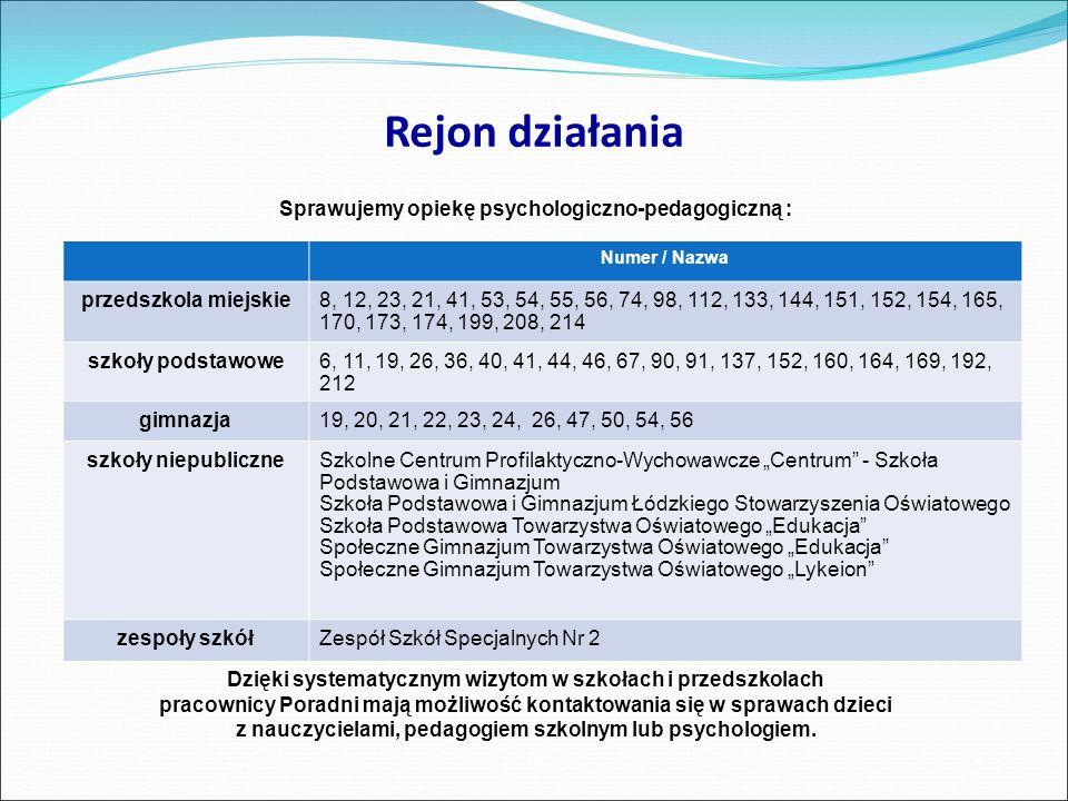 Rejon działania Sprawujemy opiekę psychologiczno-pedagogiczną : Numer / Nazwa przedszkola miejskie8, 12, 23, 21, 41, 53, 54, 55, 56, 74, 98, 112, 133,