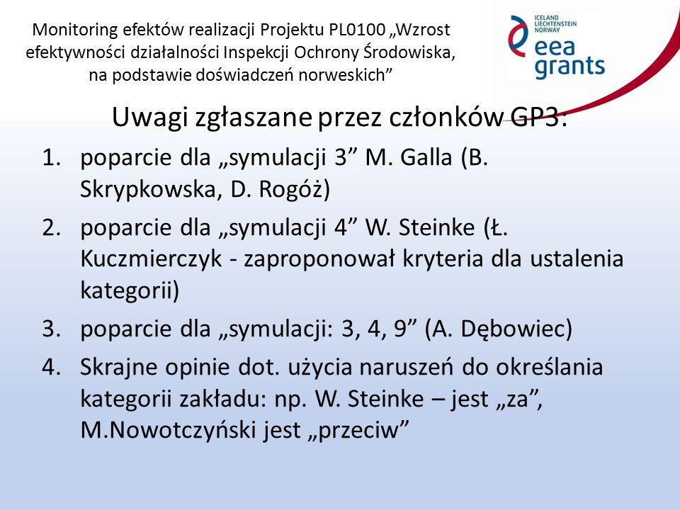 """Monitoring efektów realizacji Projektu PL0100 """"Wzrost efektywności działalności Inspekcji Ochrony Środowiska, na podstawie doświadczeń norweskich Uwagi zgłaszane przez członków GP3: 1.poparcie dla """"symulacji 3 M."""
