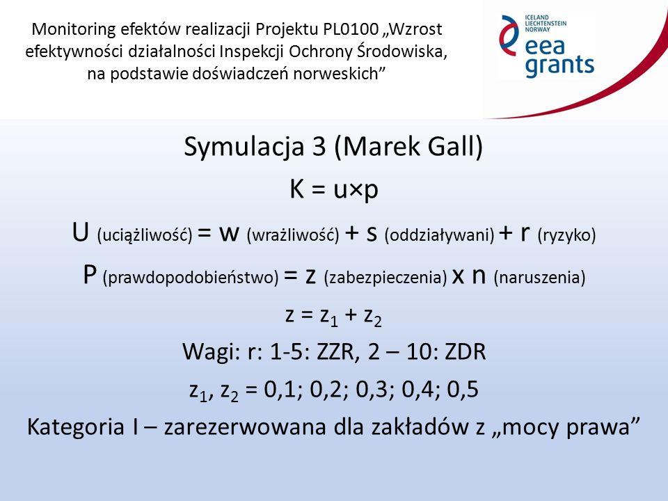 """Monitoring efektów realizacji Projektu PL0100 """"Wzrost efektywności działalności Inspekcji Ochrony Środowiska, na podstawie doświadczeń norweskich Symulacja 3 (Marek Gall) K = u×p U (uciążliwość) = w (wrażliwość) + s (oddziaływani) + r (ryzyko) P (prawdopodobieństwo) = z (zabezpieczenia) x n (naruszenia) z = z 1 + z 2 Wagi: r: 1-5: ZZR, 2 – 10: ZDR z 1, z 2 = 0,1; 0,2; 0,3; 0,4; 0,5 Kategoria I – zarezerwowana dla zakładów z """"mocy prawa"""