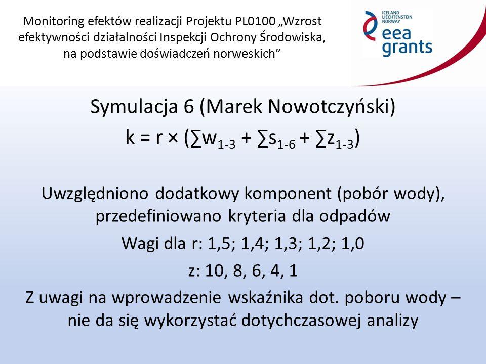 """Monitoring efektów realizacji Projektu PL0100 """"Wzrost efektywności działalności Inspekcji Ochrony Środowiska, na podstawie doświadczeń norweskich Symulacja 6 (Marek Nowotczyński) k = r × (∑w 1-3 + ∑s 1-6 + ∑z 1-3 ) Uwzględniono dodatkowy komponent (pobór wody), przedefiniowano kryteria dla odpadów Wagi dla r: 1,5; 1,4; 1,3; 1,2; 1,0 z: 10, 8, 6, 4, 1 Z uwagi na wprowadzenie wskaźnika dot."""